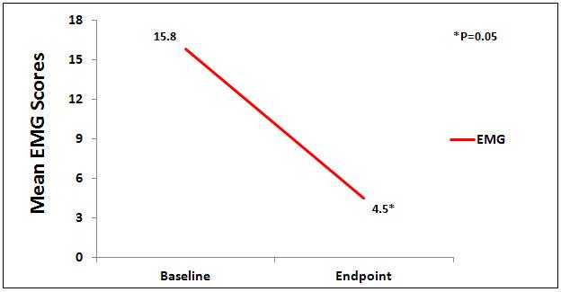 overcash_EMG_graph